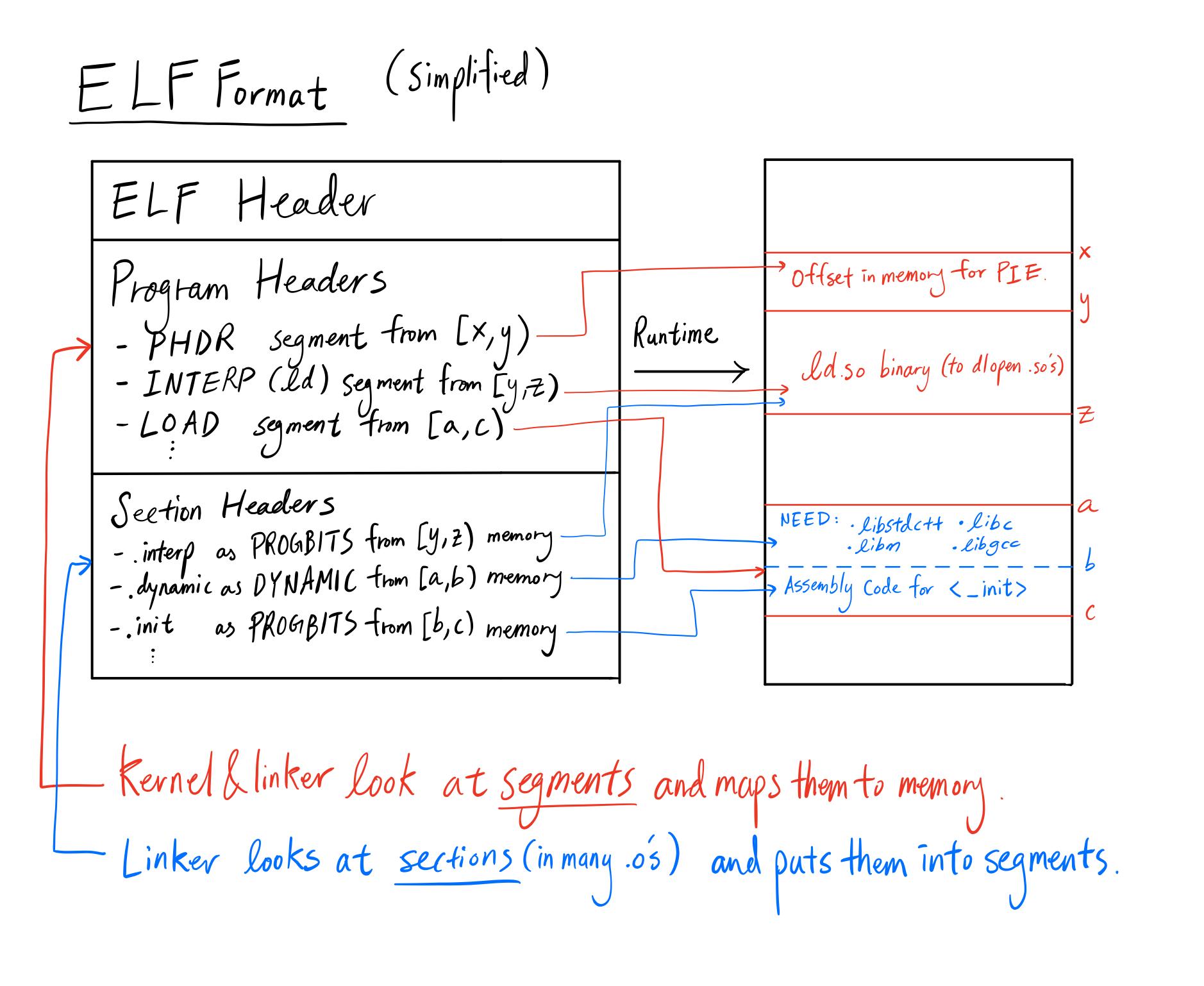 elf_format